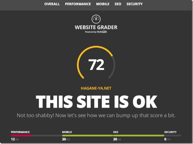 『Website Grader』で自分のブログのベンチマークを測ってみた